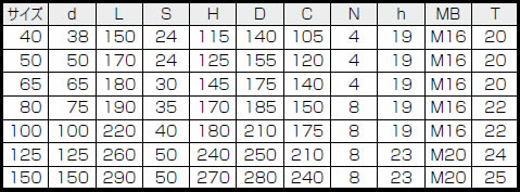 サイズ フランジタイプグランドコック 2方 B−62