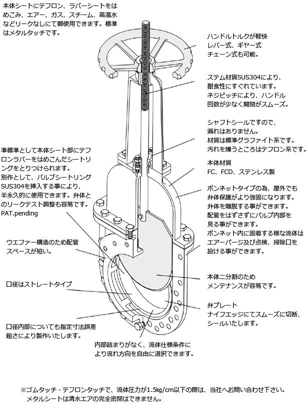仕様 カバー付ナイフゲートバルブ S-800シリーズ