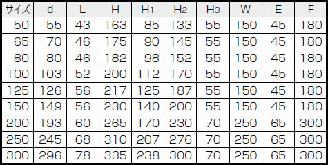 サイズ表 ウォームギア式 10K(5K 共用)バタフライバルブ B−1−G